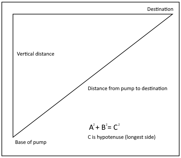 Diagram to calculate vertical distance for water pump suction lift